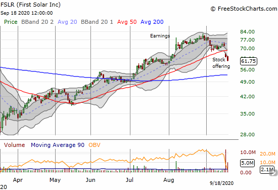 First Solar (FSLR) lost another 3.5% after announcing a stock offering that created a 50DMA breakdown.