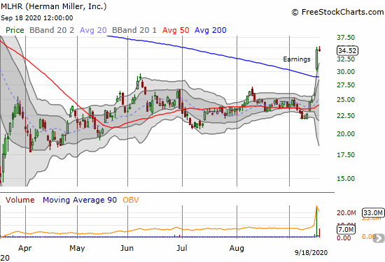 Herman Miller Inc (MLHR) closed flat a day after a monster post-earnings 200DMA breakout.