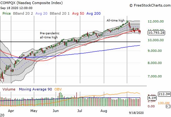 The NASDAQ (COMPQX) lost 1.1% as it falters under its 50DMA.
