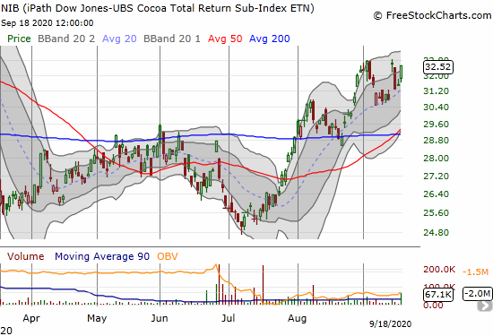 The iPath Dow Jones UBS Cocoa Total Return Sub Index ETN (NIB) jumped 3.0% as it reaches for its 7-month high.