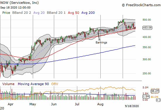 ServiceNow (NOW) closed flat as it fights to hold 50DMA support.