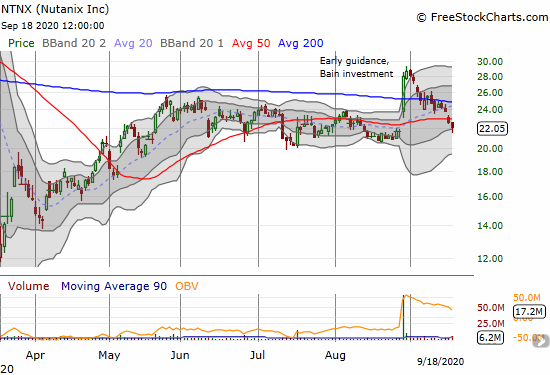 Nutanix (NTNX) completed a full reversal of last month's 1-day surge.