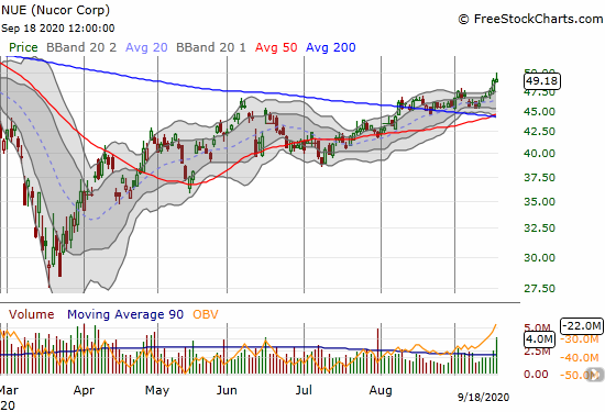 Nucor Corp (NUE) gained 0.4% and closed at a 7-month high.