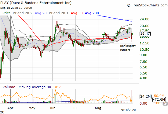 Dave & Busters Entertainment (PLAY) rebounded 16.6% a day after bankruptcy rumors took PLAY through its 50DMA support.