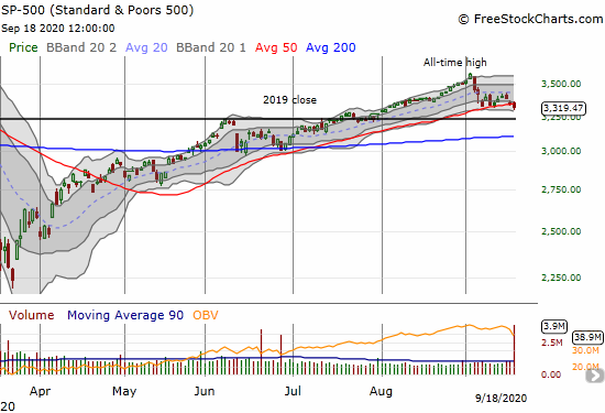 The S&P 500 (SPY) gave up 50DMA support on a 1.2% loss and 6-week low.
