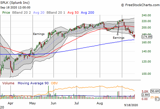 Splunk (SPLK) lost 1.6% as it hovers above 200DMA support.