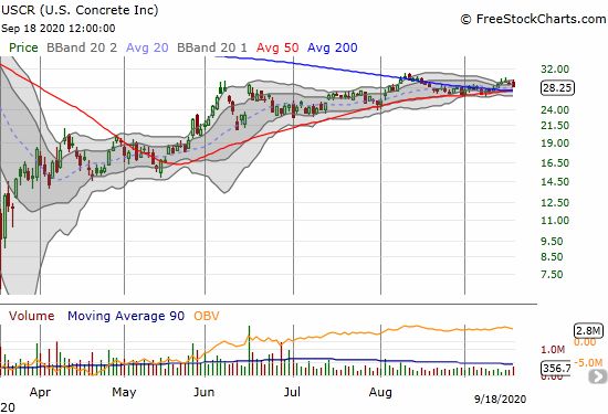 U.S. Concrete Inc (USCR) lost 2.2% but is holding onto a 200DMA breakout.