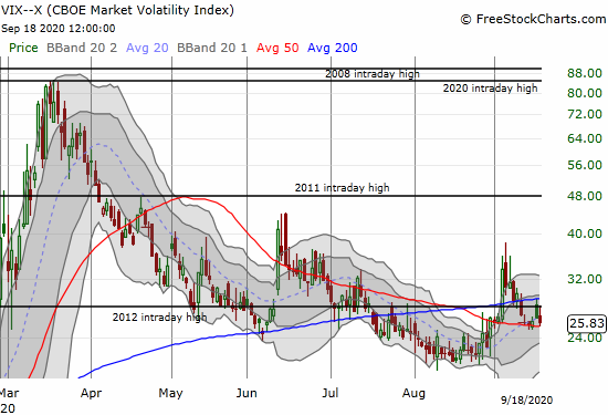 The volatility index (VIX) faded from its intraday high to close with a 2.4% loss.