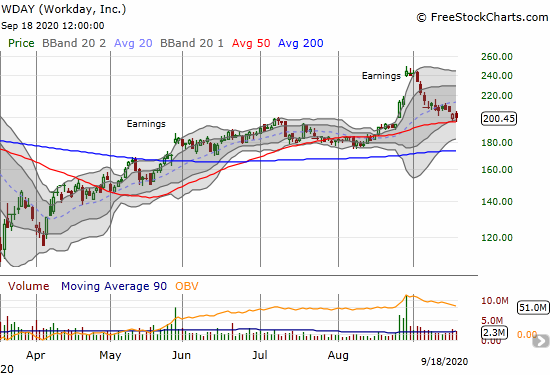 Workday (WDAY) lost 1.4% but bounced off its 50DMA support for the second day in a row.