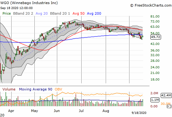Winnebago Industries Inc (WGO) gained 1.6% and closed at the top of its lower Bollinger Band