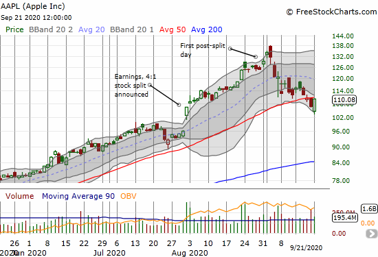 Apple (AAPL) made a furious comeback from a 3.5% loss to a 3.0% gain.