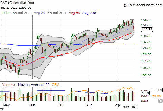 Caterpillar (CAT) lost 4.6%and pulled away from its 2-year highs.