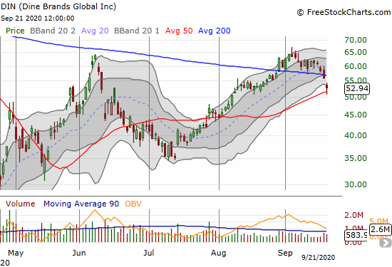 Dine Brands Global (DIN) confirmed a 200DMA breakdown with a 5.6% loss but also bounced off 50DMA support.
