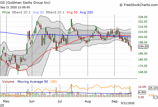 Goldman Sachs (GS) closed near a 3-month low as it continues to peel away from its converged 50 and 200DMAs.