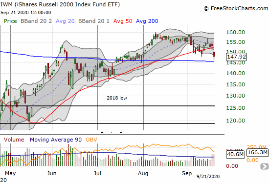 The iShares Russell 2000 Index Fund ETF (IWM) bounced away from its 200DMA support but still lost 3.5%.