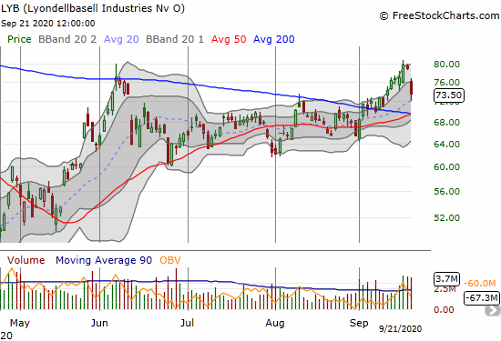 Lyondellbasell Industries (LYB) lost 7.0% and pulled away from its 7-month high.