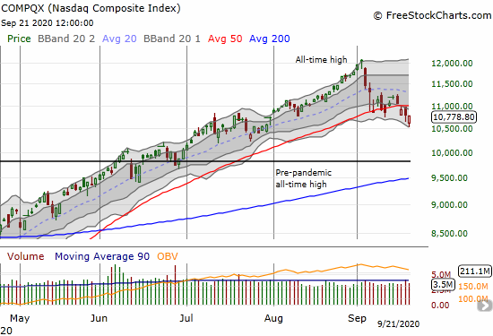 The NASDAQ (COMPQX) closed flat after gapping down over 2% at the open.