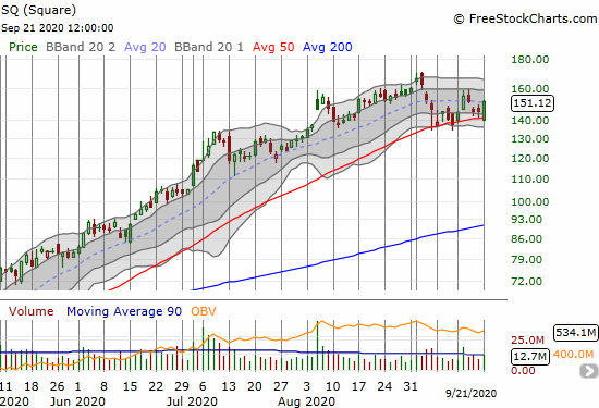 Square (SQ) bounced off 50DMA support for a 4.2% gain.