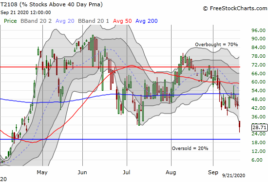 AT40 (T2108) dropped as low as 24.8% before closing at 28.7%.