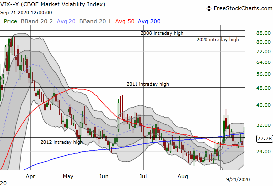 The volatility index (VIX) jumped as high as 31 before fading to a 7.6% loss.