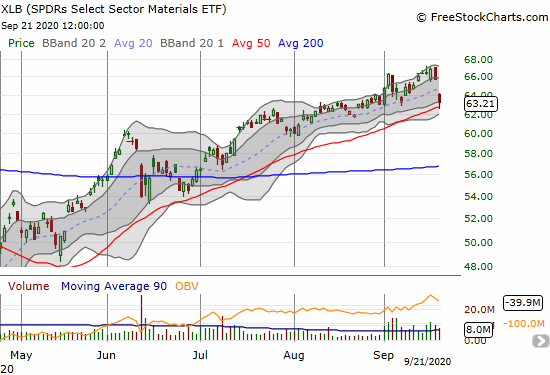 The SPDRs Select Sector Materials ETF (XLB) lost 3.8% and pulled away from its all-time high.