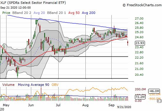 The SPDRs Select Sector Financial ETF (XLF) gapped down for a 3.0% loss and closed with a 50DMA breakdown.