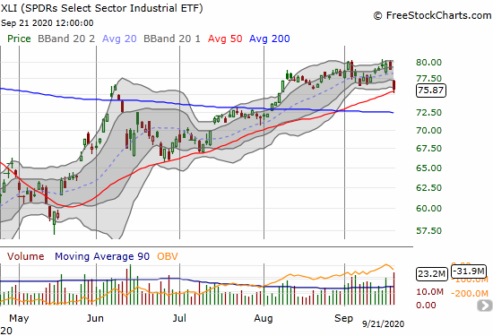 The SPDRs Select Sector Industrial ETF (XLI) bounced off its 50DMA support but still lost 3.7%.