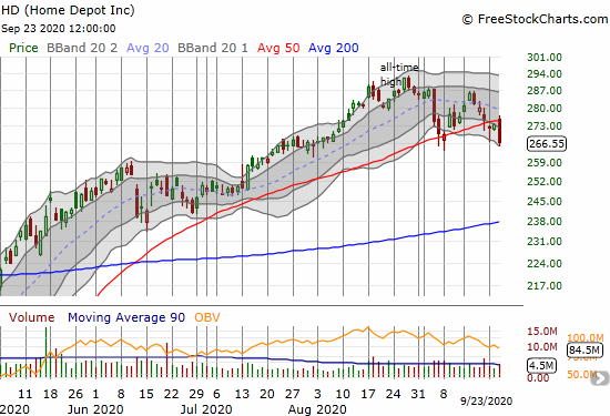 Home Depot (HD) confirmed 50DMA resistance with a 2.5% loss.