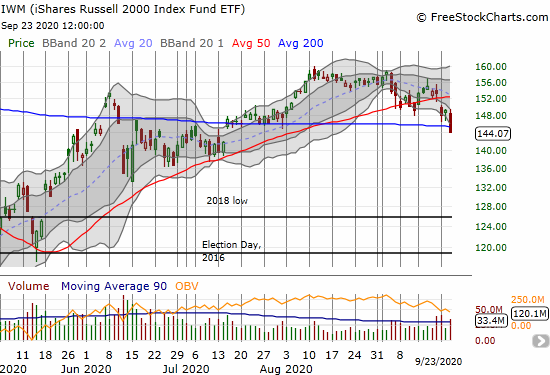 The iShares Russell 2000 Index Fund ETF (IWM) lost 3.4% and closed below 200DMA support.