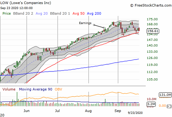 Lowes Companies (LOW) lost 1.8% and still levitates above 50DMA support.