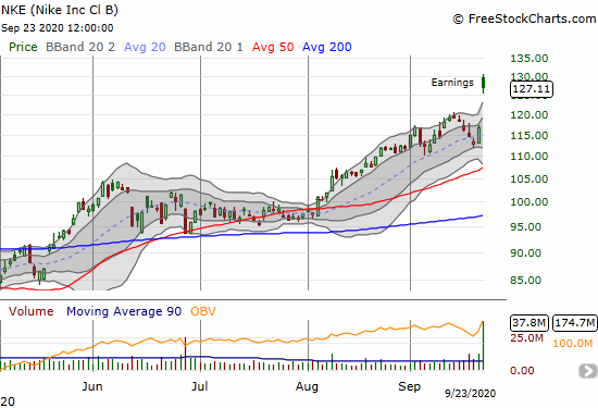 Nike (NKE) gapped well above its Bollinger Band with an 8.8% post-earnings gain.