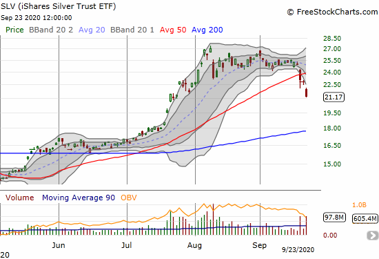 The iShares Silver Trust ETF (SLV) plunged 7.1% to a 2-month low.