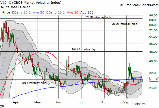 The volatility index (VIX) barely recognized the fresh sell-off in the stock market with a 6.4% gain.