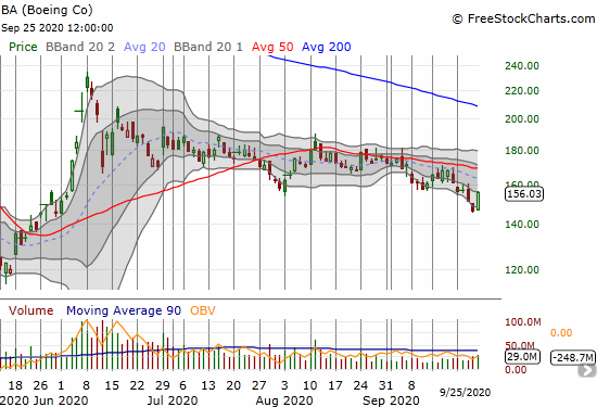 Boeing (BA) jumped 6.8% but remains in a downtrend under 50DMA resistance.