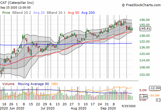 Caterpillar (CAT) gained 0.5% as it levitates above 50DMA support.