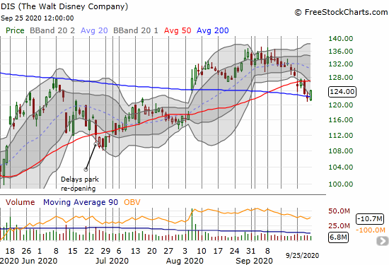 Disney (DIS) gained 1.2% as it clings to 200DMA support.