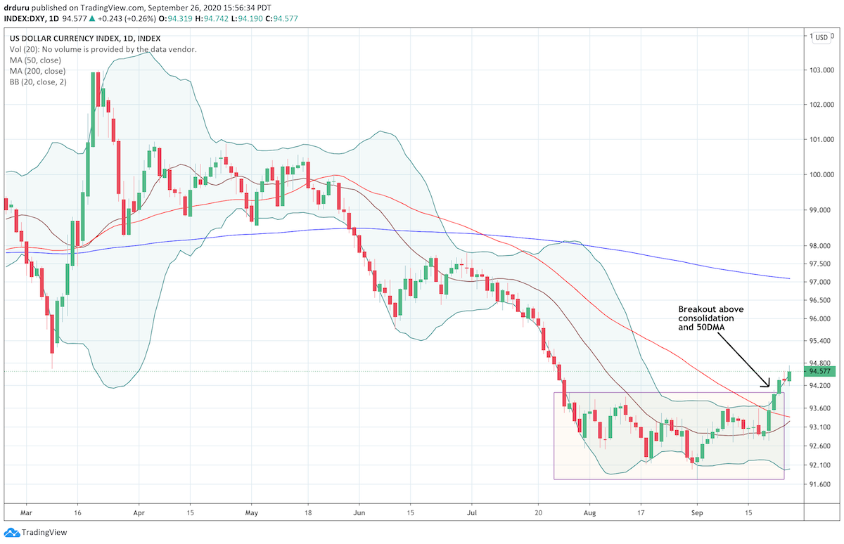 The U.S. dollar index (DXY) broke out from 2 months of consolidation and ended the 50DMA downtrend.