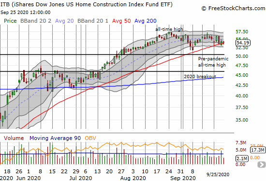 The iShares Dow Jones US Home Construction Index Fund (ITB) is clinging to support at its 50DMA.