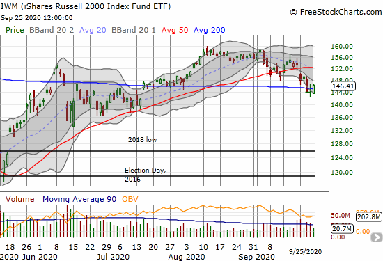 The iShares Russell 2000 Index Fund ETF (IWM) rebounded from 200DMA support with a 1.6% gain.