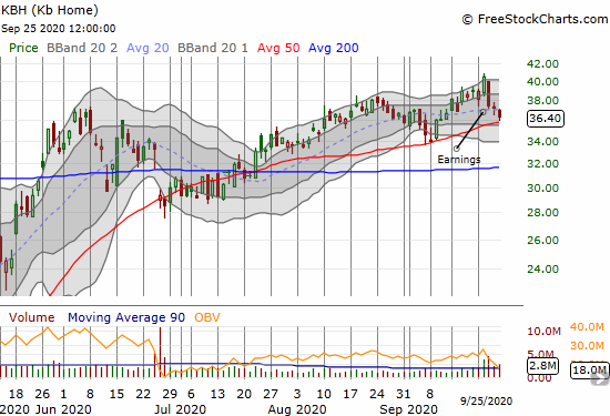 Sellers took KB Home (KBH) to 50DMA support after disappointing earnings.
