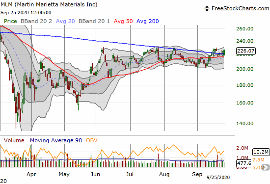 Martin Marietta Materials (MLM) gained 2.3%, closed a previous gap down, and defended 200DMA support.