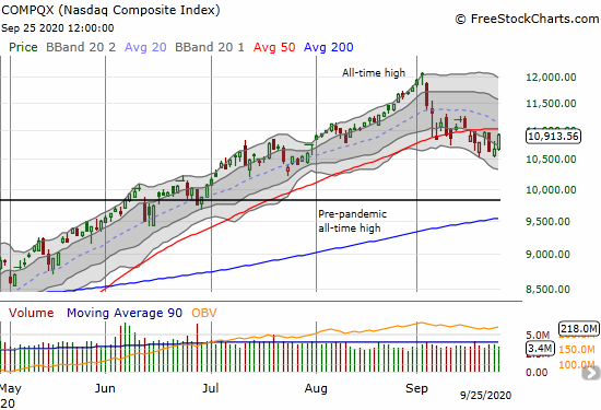 The NASDAQ (COMPQX) gained 2.3% in a rush to challenge yet again its 50DMA resistance.