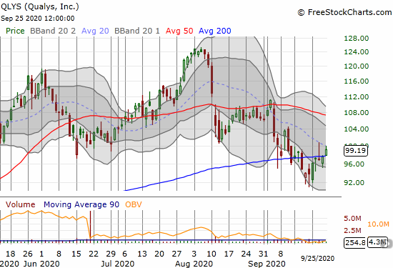 Qualys (QLYS) gained 1.7% and ended a 200DMA breakdown.
