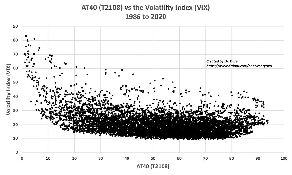Volatility index (VIX) vs AT40 (T2108): 1986 to 2020