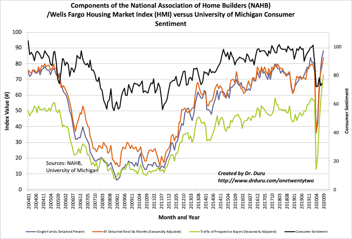 The components of the Housing Market Index (HMI) continue to achieve new heights.