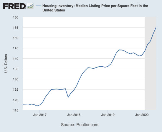 The median listing price per square feet is rising steeply during the recession.