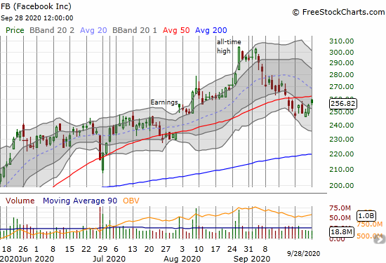 Facebook (FB) lagged with a 0.8% gain that stopped short of 50DMA resistance.