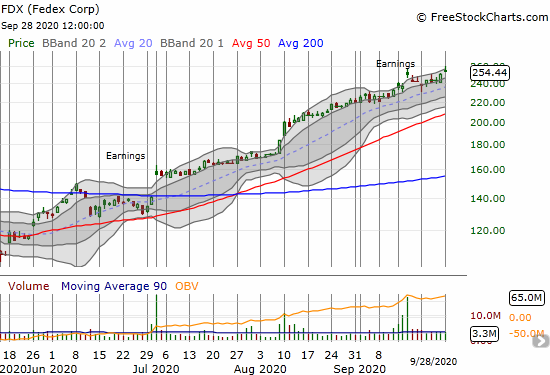 Fedex (FDX) gained 1.7% and invalidated a topping pattern with a new post-earnings high.