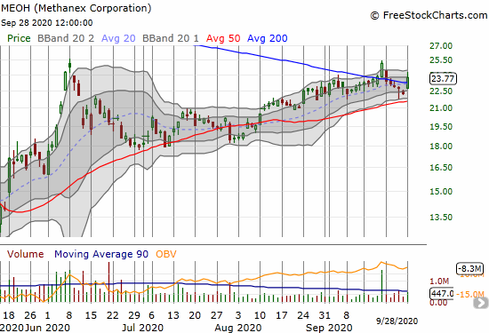Methanex (MEOH) jumped 6.8% and recovered its 200DMA breakout.