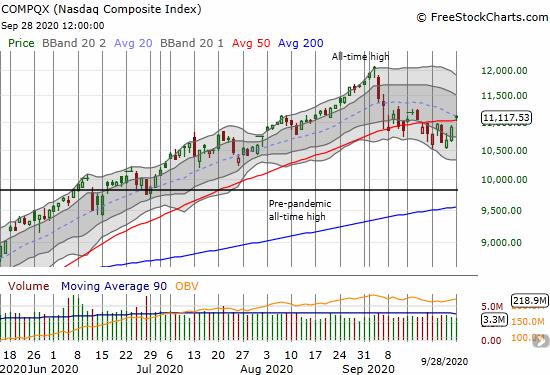 The NASDAQ (COMPQX) hurdled 50DMA resistance with a 1.9% gain.